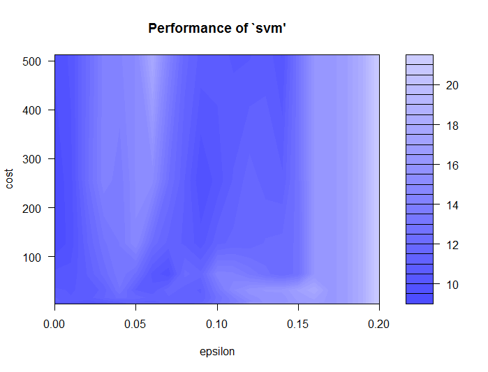 support vector regression performance 2