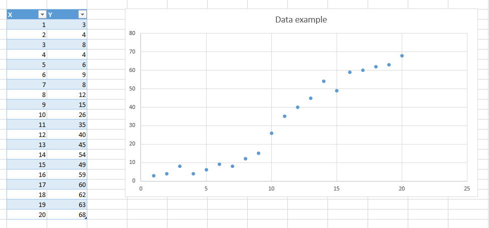 A simple data set in excel