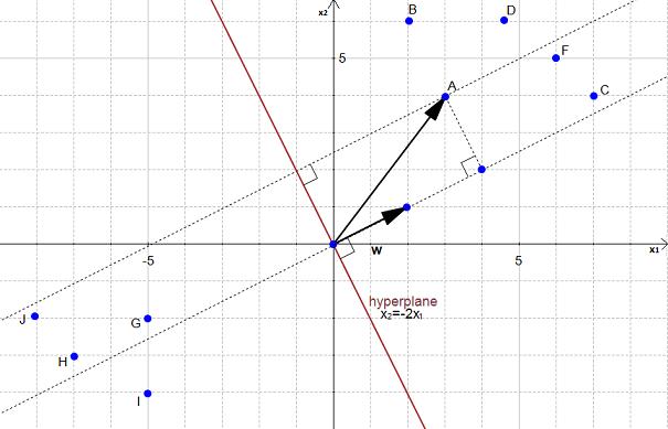 support vector machine tutorial