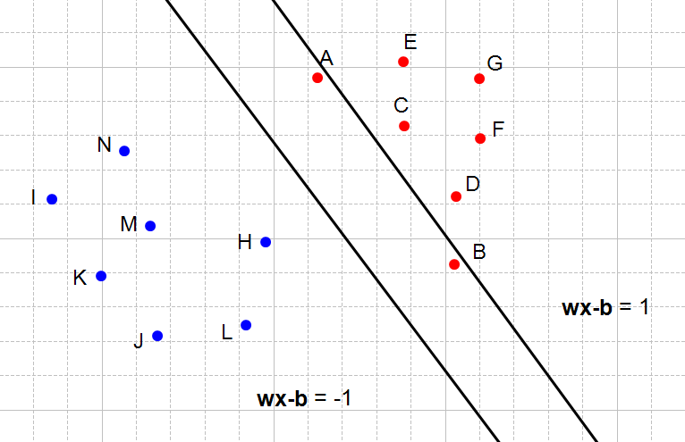 Figure 5: The right hyperplane does not satisfy the first constraint