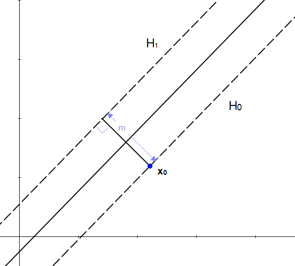 Figure 9: m is the distance between the two hyperplanes