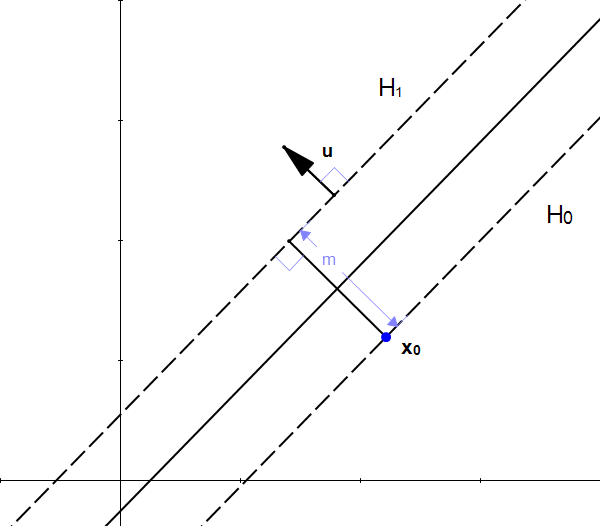 Figure 12: u is also is perpendicular to H1