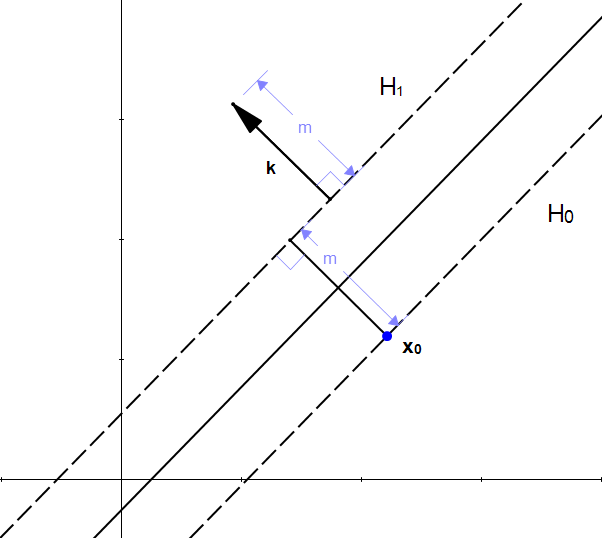 Figure 13: k is a vector of length m perpendicular to H1