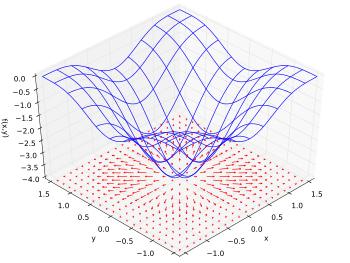 gradient_vector_field